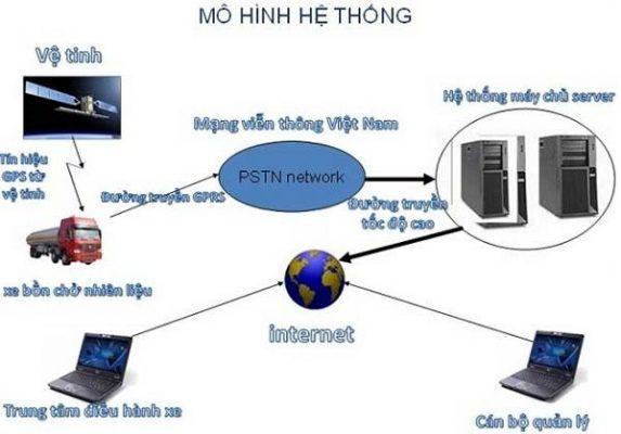Giám sát hành trình TMS T90